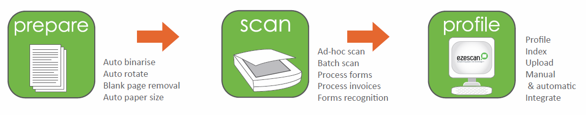 EzeScan Reduce Bottlenecks Diagram
